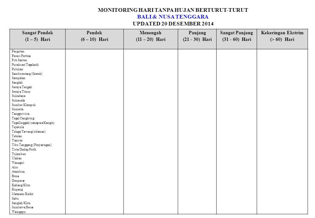 MONITORING HARI TANPA HUJAN BERTURUT-TURUT BALI & NUSA TENGGARA UPDATED 20 DESEMBER 2014 Sangat Pendek (1 – 5) Hari Pendek (6 – 10) Hari Menengah (11 – 20) Hari Panjang (21 - 30) Hari Sangat Panjang (31 - 60) Hari Kekeringan Ekstrim (> 60) Hari Pengotan Perasi/Pertina Poh Santen Pucaksari/Tegalasih Pulukan Sambirenteng (Gretek) Sampalan Sanglah Seraya Tengah Seraya Timur Sukadana Sukasada Sumber Klampok Sumerta Tangguwisia Tegal Cangkring Tegallinggah(semapura Kangin) Tejakula Telaga Tawang(sidemen) Tetelan Tianyar Tibu Tanggang (Penyaringan) Tista/Dadap Putih Tulamben Ulakan Wanagiri Alor Atambua Bima Denpasar Kahang/Klim Kupang Mataram/Kediri Sabu Sanglah/Klim Sumbawa Besar Waingapu
