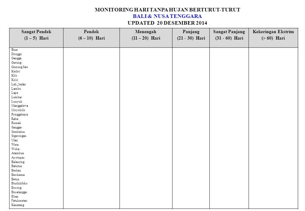 MONITORING HARI TANPA HUJAN BERTURUT-TURUT BALI & NUSA TENGGARA UPDATED 20 DESEMBER 2014 Sangat Pendek (1 – 5) Hari Pendek (6 – 10) Hari Menengah (11 – 20) Hari Panjang (21 - 30) Hari Sangat Panjang (31 - 60) Hari Kekeringan Ekstrim (> 60) Hari Kaputu Kesetnana Kota Baru Lela Magepanda Mapoli Maronggela Melolo Naibonat Nanganio Nggongi Noemuti Oeekam Oekabiti Oelbubuk Oeninaat Oepoi Oinlasi Olafulihaa Panite Papela Paupanda Sap an Staklim Lasiana Stamet Eltari Stamet Waingapu Waitabula Wanga Welamosa Wulandoni