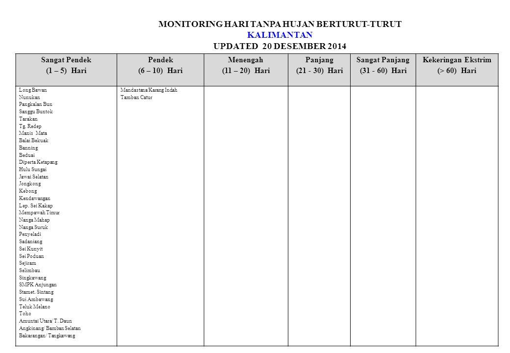 MONITORING HARI TANPA HUJAN BERTURUT-TURUT KALIMANTAN UPDATED 20 DESEMBER 2014 Sangat Pendek (1 – 5) Hari Pendek (6 – 10) Hari Menengah (11 – 20) Hari Panjang (21 - 30) Hari Sangat Panjang (31 - 60) Hari Kekeringan Ekstrim (> 60) Hari Banua Lawas/ Banua Rantau Barabai/ Mandingin Batu Mandi/ Hamparaya Candi Laras Selatan/ Baringin Cerbon/ Sei.