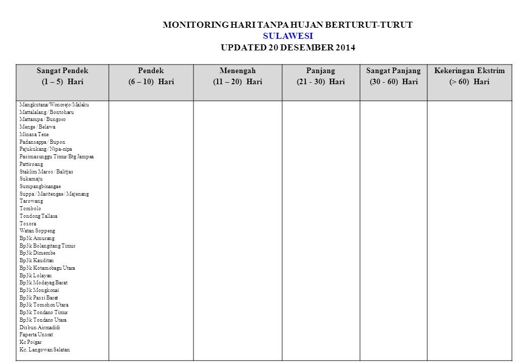 MONITORING HARI TANPA HUJAN BERTURUT-TURUT SULAWESI UPDATED 20 DESEMBER 2014 Sangat Pendek (1 – 5) Hari Pendek (6 – 10) Hari Menengah (11 – 20) Hari Panjang (21 - 30) Hari Sangat Panjang (30 - 60) Hari Kekeringan Ekstrim (> 60) Hari Kd Kali-pineleng Kk.