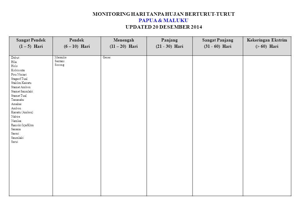 MONITORING HARI TANPA HUJAN BERTURUT-TURUT PAPUA & MALUKU UPDATED 20 DESEMBER 2014 Sangat Pendek (1 – 5) Hari Pendek (6 – 10) Hari Menengah (11 – 20) Hari Panjang (21 - 30) Hari Sangat Panjang (31 - 60) Hari Kekeringan Ekstrim (> 60) Hari Debut Hila Holo Kobisonta Piru/Niniari Stageof Tual Staklim Kairatu Stamet Ambon Stamet Saumlaki Stamet Tual Tananahu Amahai Ambon Kairatu (Ambon) Nabire Namlea Ransiki/Irja/Klim Sanana Sarmi Saumlaki Serui Merauke Sentani Sorong Geser