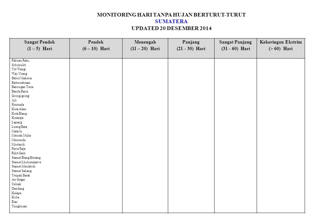 MONITORING HARI TANPA HUJAN BERTURUT-TURUT SUMATERA UPDATED 20 DESEMBER 2014 Sangat Pendek (1 – 5) Hari Pendek (6 – 10) Hari Menengah (11 – 20) Hari Panjang (21 - 30) Hari Sangat Panjang (31 - 60) Hari Kekeringan Ekstrim (> 60) Hari ARG Selat Panjang Bandara PT.Rapp Bantan Kandis Minas Tambusai UPTD Rimba Melintang Aek Godang/Padang Sidempuan/Klim Banda Aceh G.