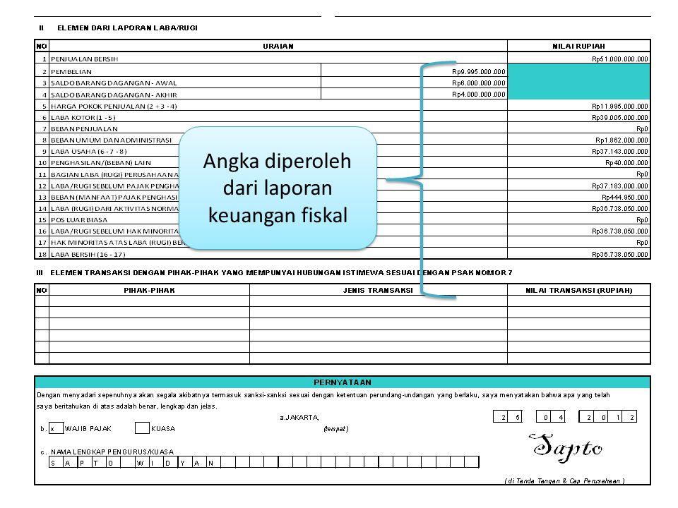 Angka diperoleh dari laporan keuangan fiskal