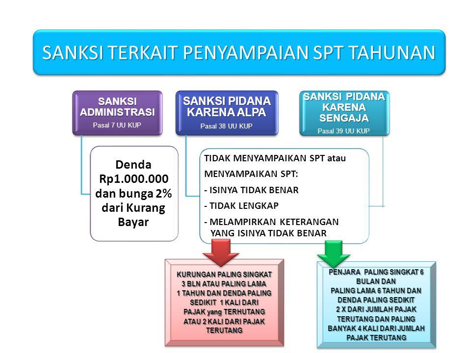 SANKSI ADMINISTRASI Pasal 7 UU KUP Denda Rp1.000.000 dan bunga 2% dari Kurang Bayar SANKSI PIDANA KARENA ALPA Pasal 38 UU KUP TIDAK MENYAMPAIKAN SPT a