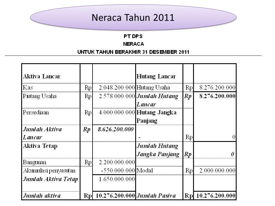 Laporan Laba Rugi Tahun 2011 Dalam jutaan rupiah