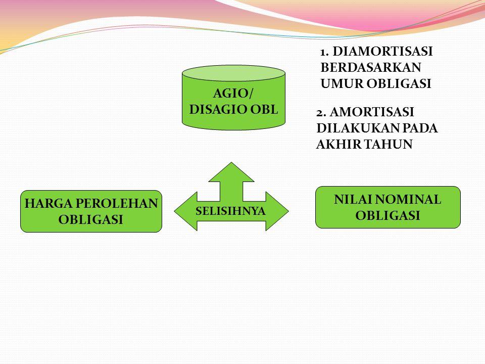 HARGA PEROLEHAN OBLIGASI NILAI NOMINAL OBLIGASI SELISIHNYA AGIO/ DISAGIO OBL 1. DIAMORTISASI BERDASARKAN UMUR OBLIGASI 2. AMORTISASI DILAKUKAN PADA AK