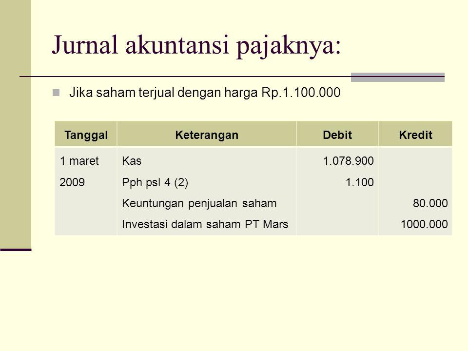 Jurnal akuntansi pajaknya: Jika saham terjual dengan harga Rp.950.000 TanggalKeteranganDebitKredit 1 maret 2009 Kas Pph psl 4 (2) Kerugian penjualan saham Investasi dalam saham PT Mars 939.050 950 60.000 1000.000