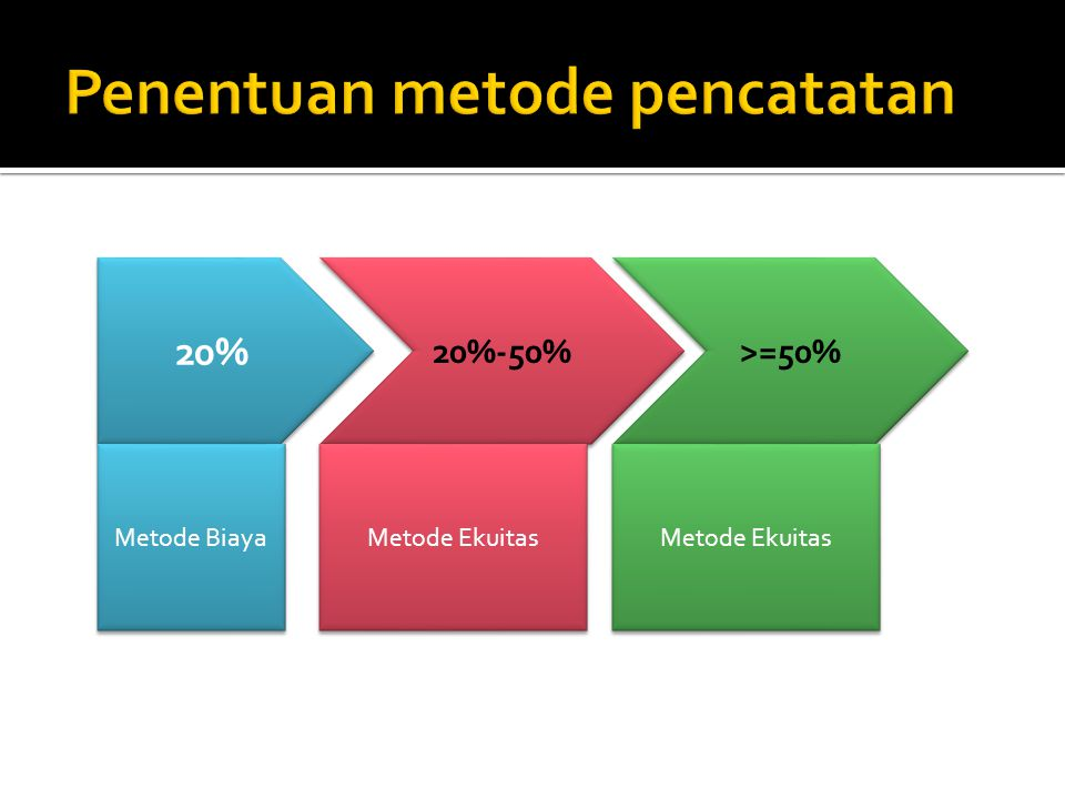 20% 20%-50% >=50% Metode Biaya Metode Ekuitas
