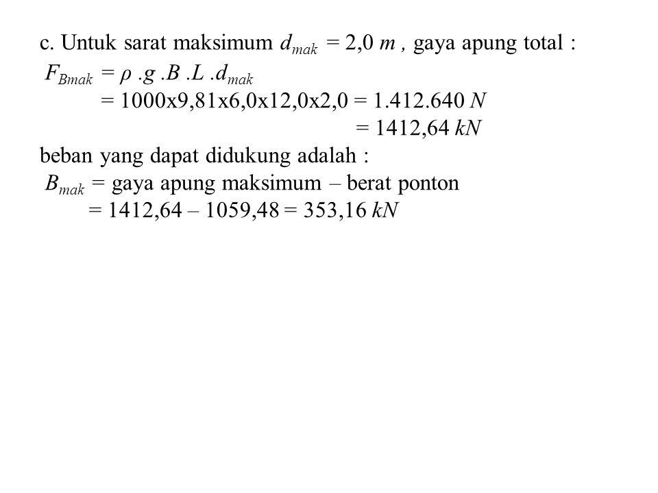 c. Untuk sarat maksimum d mak = 2,0 m, gaya apung total : F Bmak = ρ.g.B.L.d mak = 1000x9,81x6,0x12,0x2,0 = 1.412.640 N = 1412,64 kN beban yang dapat