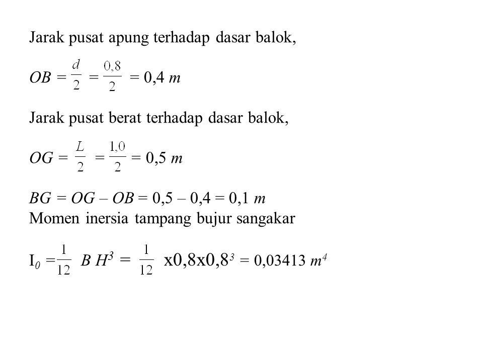 Jarak pusat apung terhadap dasar balok, OB = = = 0,4 m Jarak pusat berat terhadap dasar balok, OG = = = 0,5 m BG = OG – OB = 0,5 – 0,4 = 0,1 m Momen i