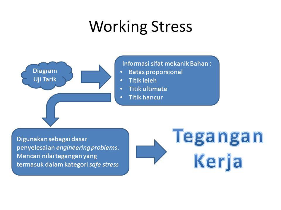 Working Stress Diagram Uji Tarik Informasi sifat mekanik Bahan : Batas proporsional Titik leleh Titik ultimate Titik hancur Digunakan sebagai dasar pe
