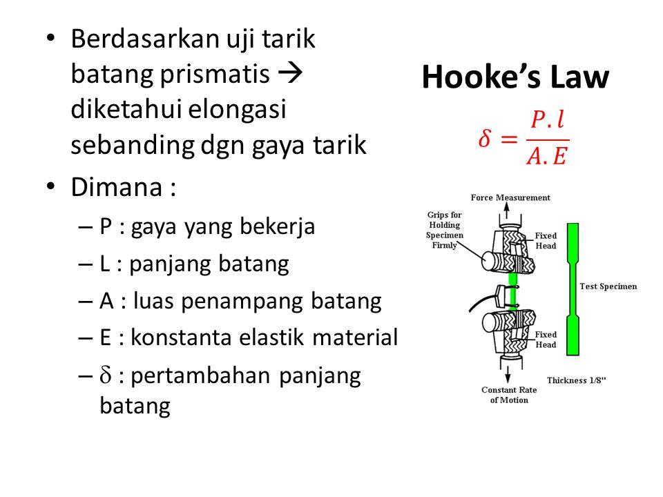 Berdasarkan uji tarik batang prismatis  diketahui elongasi sebanding dgn gaya tarik Dimana : – P : gaya yang bekerja – L : panjang batang – A : luas