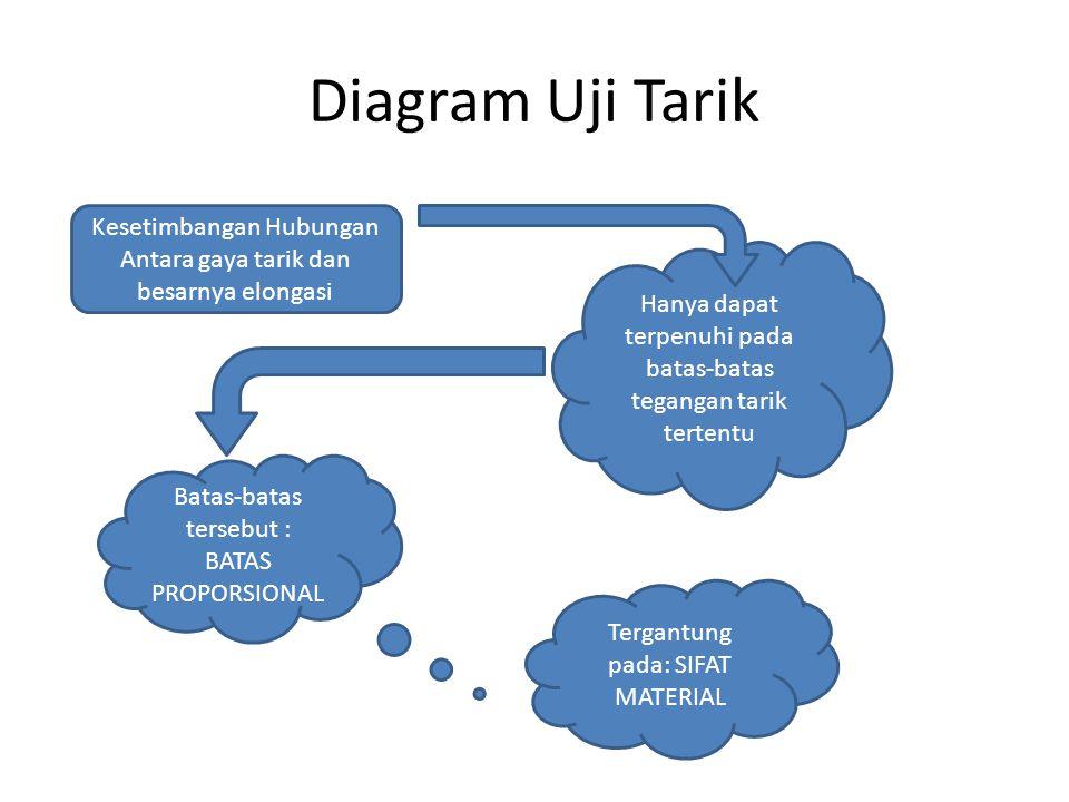 Diagram Uji Tarik