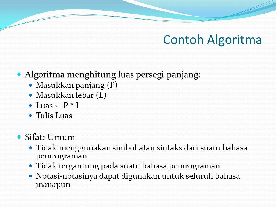 Contoh Algoritma Algoritma menghitung luas persegi panjang: Masukkan panjang (P) Masukkan lebar (L) Luas ← P * L Tulis Luas Sifat: Umum Tidak menggunakan simbol atau sintaks dari suatu bahasa pemrograman Tidak tergantung pada suatu bahasa pemrograman Notasi-notasinya dapat digunakan untuk seluruh bahasa manapun