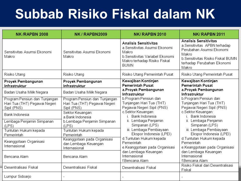 NK /RAPBN 2008NK / RAPBN2009NK/ RAPBN 2010NK/ RAPBN 2011 Sensitivitas Asumsi Ekonomi Makro Analisis Sensitivitas a.Sensitivitas Asumsi Ekonomi Makro b
