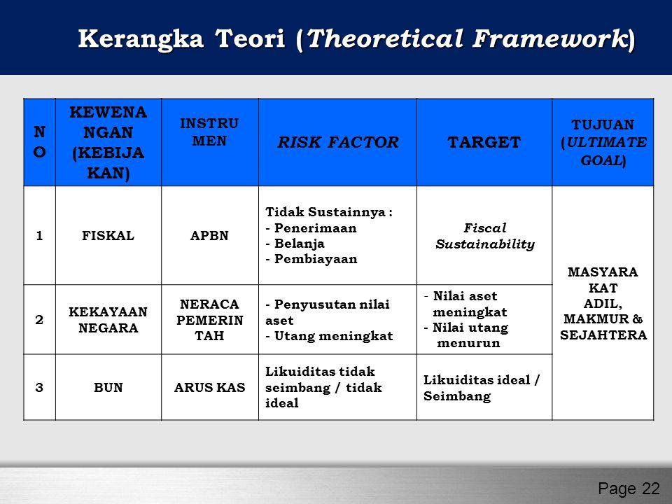 Page 22 Kerangka Teori ( Theoretical Framework ) NONO KEWENA NGAN (KEBIJA KAN) INSTRU MEN RISK FACTOR TARGET TUJUAN ( ULTIMATE GOAL ) 1FISKALAPBN Tida