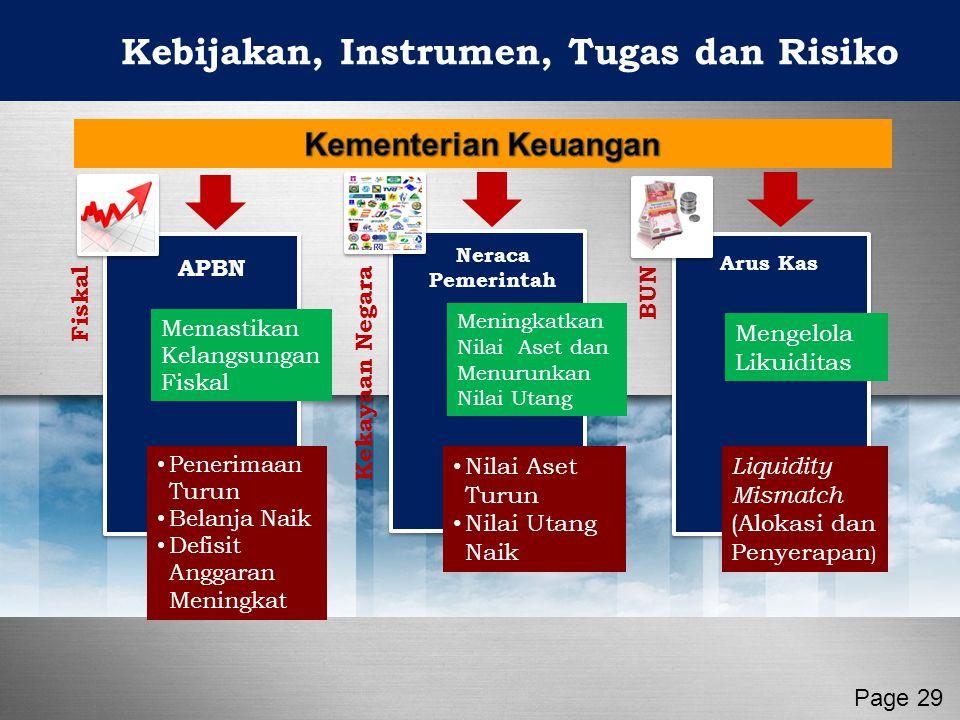 Kebijakan, Instrumen, Tugas dan Risiko Page 29 FiskalKekayaan NegaraBUN APBN Meningkatkan Nilai Aset dan Menurunkan Nilai Utang Neraca Pemerintah Meng