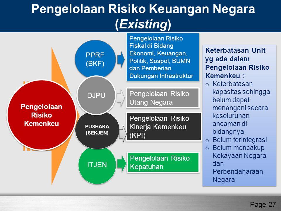 PPRF (BKF) PPRF (BKF) ITJEN PUSHAKA (SEKJEN) PUSHAKA (SEKJEN) DJPU Pengelolaan Risiko Fiskal di Bidang Ekonomi, Keuangan, Politik, Sospol, BUMN dan Pe