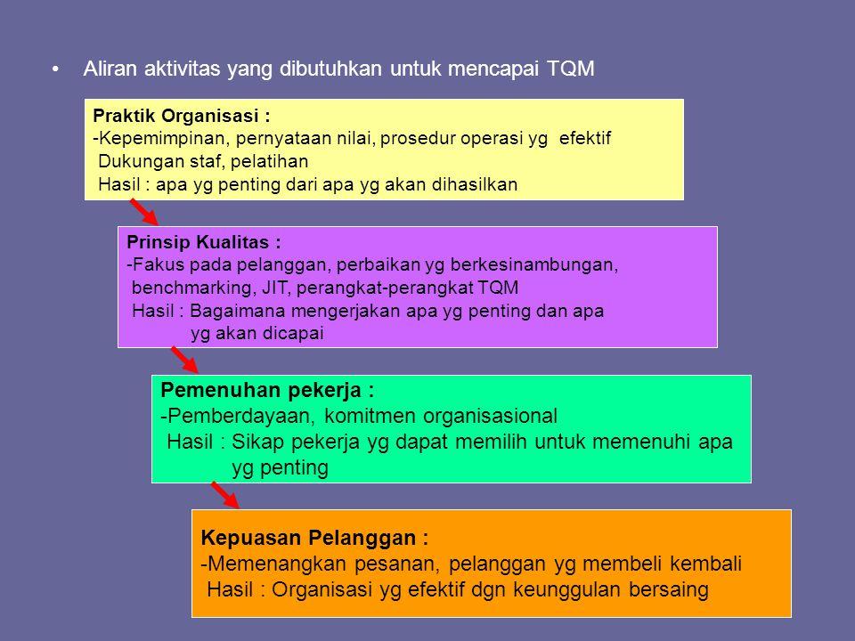 Aliran aktivitas yang dibutuhkan untuk mencapai TQM Praktik Organisasi : -Kepemimpinan, pernyataan nilai, prosedur operasi yg efektif Dukungan staf, p