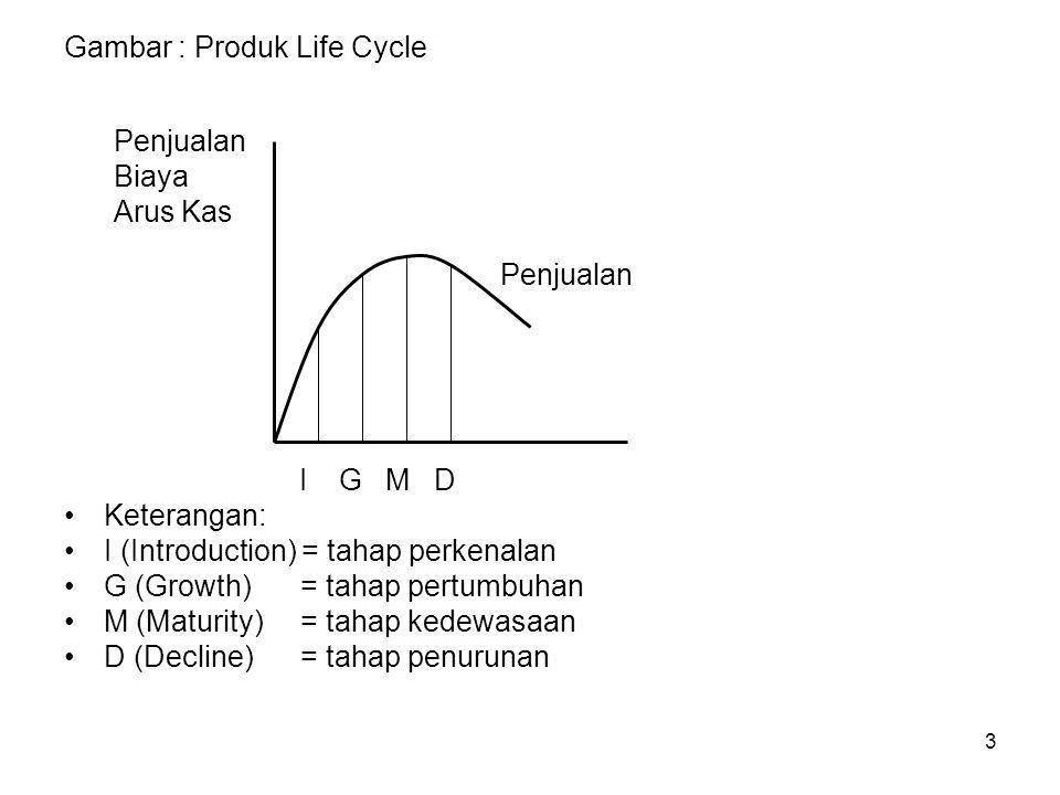 3 Gambar : Produk Life Cycle Penjualan Biaya Arus Kas Penjualan I G M D Keterangan: I (Introduction) = tahap perkenalan G (Growth) = tahap pertumbuhan M (Maturity) = tahap kedewasaan D (Decline) = tahap penurunan