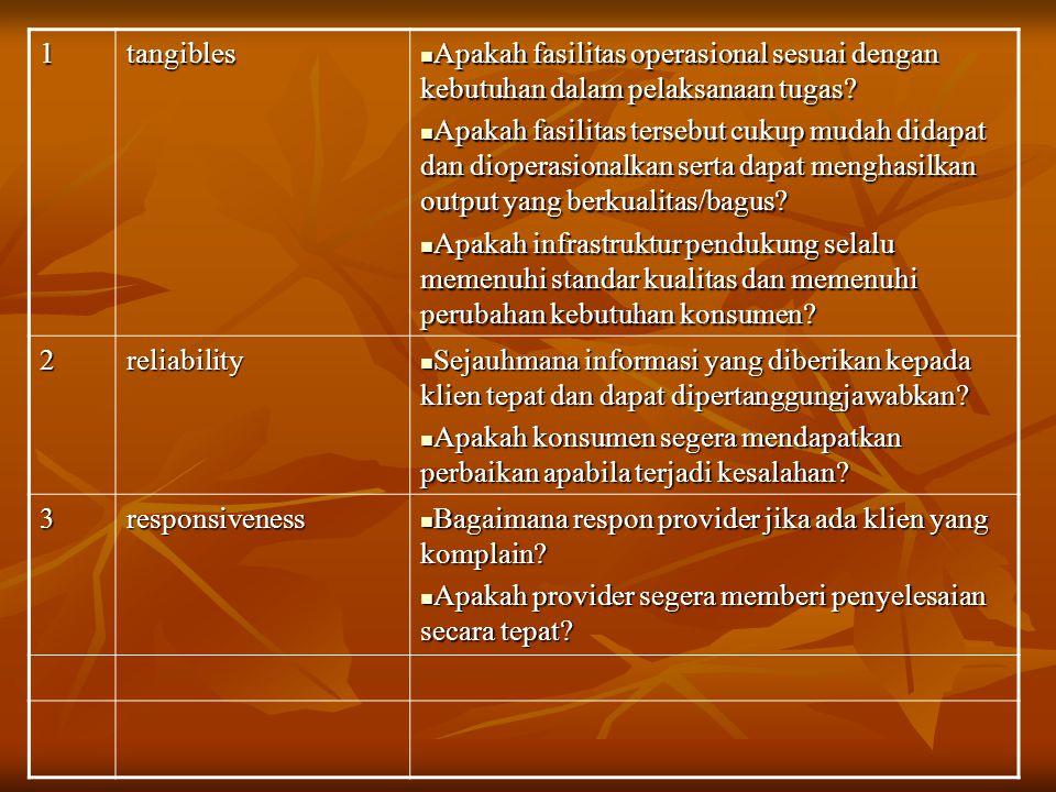 INDIKATOR ORIENTASI HASIL ORIENTASI PROSES Kondisional, partisipatif, kesamaan hak, keseimbangan hak dan kewajiban Kepmenpan 63/2004 (PPP) Kecepatan Waktu, akurasi Kesederhanaan, kejelasan, keamanan, keterbukaan, tanggung jawab, kelengkapan sarana dan prasarana, kenyamanan, kedisiplinan, kesopanan dan keramahan, kemudahan akses.