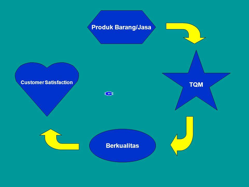 TQM Produk Barang/Jasa Berkualitas Customer Satisfaction