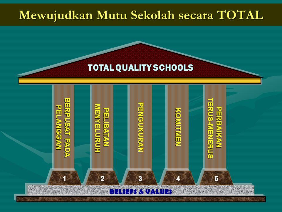 TQE – TQS Total Quality in Education Total Quality School 1.pencapaian dan pemuasan harapan pelanggan 2.perbaikan terus-menerus 3.pembagian tanggung jawab dengan para pegawai 4.pengurangan sisa pekerjaan dan pengerjaan ulang 4Halpenting