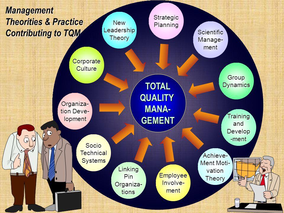 Konsep Dasar TQM Management Theorities & Practice Contributing to TQM Definisi TQM Manfaat TQM Karakteristik TQM