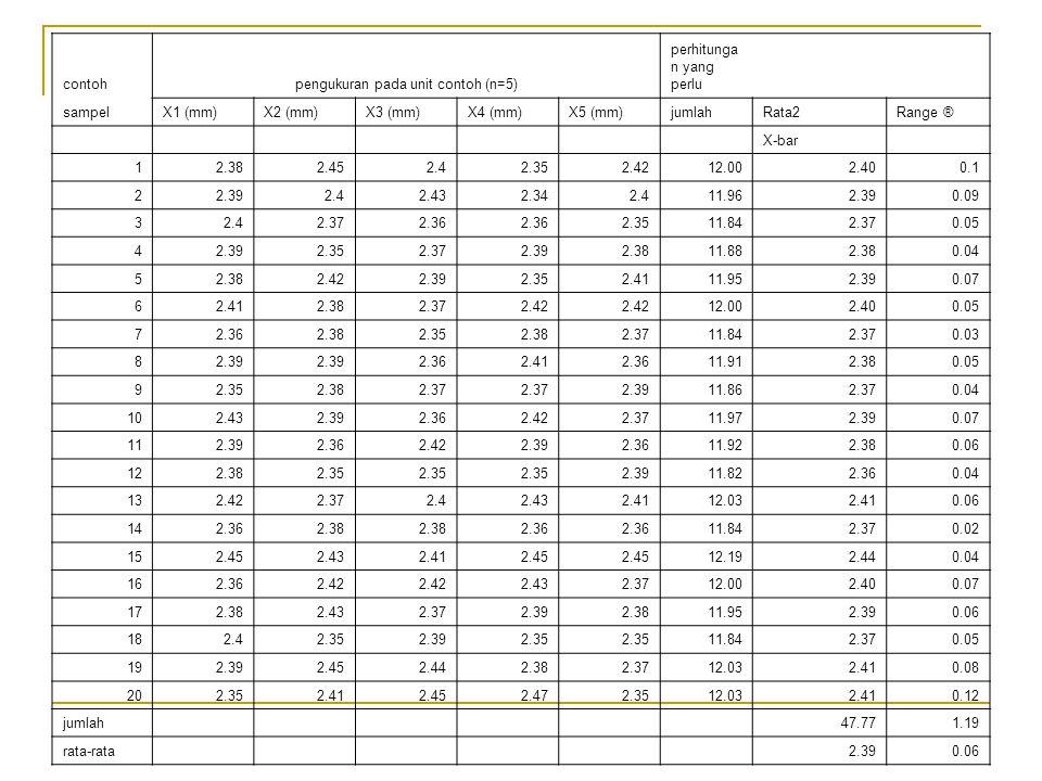 contohpengukuran pada unit contoh (n=5) perhitunga n yang perlu sampelX1 (mm)X2 (mm)X3 (mm)X4 (mm)X5 (mm)jumlahRata2Range ® X-bar 12.382.452.42.352.42