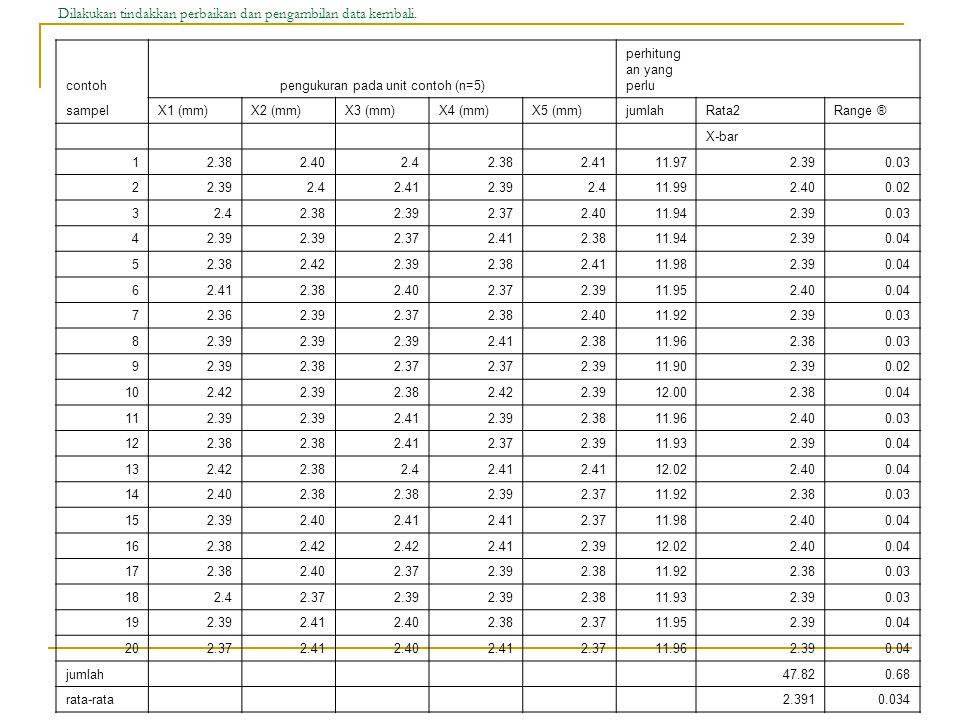 Dilakukan tindakkan perbaikan dan pengambilan data kembali. contohpengukuran pada unit contoh (n=5) perhitung an yang perlu sampelX1 (mm)X2 (mm)X3 (mm
