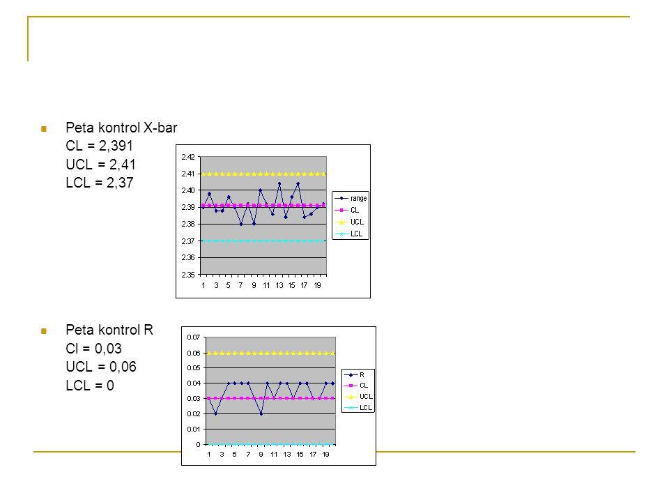 Peta kontrol X-bar CL = 2,391 UCL = 2,41 LCL = 2,37 Peta kontrol R Cl = 0,03 UCL = 0,06 LCL = 0