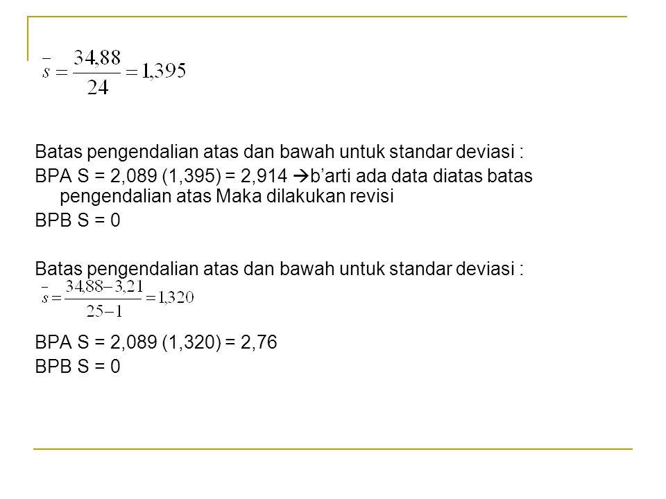 Batas pengendalian atas dan bawah untuk standar deviasi : BPA S = 2,089 (1,395) = 2,914  b'arti ada data diatas batas pengendalian atas Maka dilakukan revisi BPB S = 0 Batas pengendalian atas dan bawah untuk standar deviasi : BPA S = 2,089 (1,320) = 2,76 BPB S = 0