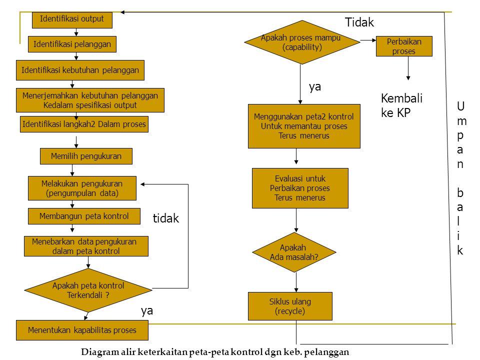 Identifikasi output Identifikasi pelanggan Identifikasi kebutuhan pelanggan Menerjemahkan kebutuhan pelanggan Kedalam spesifikasi output Identifikasi langkah2 Dalam proses Memilih pengukuran Melakukan pengukuran (pengumpulan data) Membangun peta kontrol Menebarkan data pengukuran dalam peta kontrol Menentukan kapabilitas proses Apakah peta kontrol Terkendali .