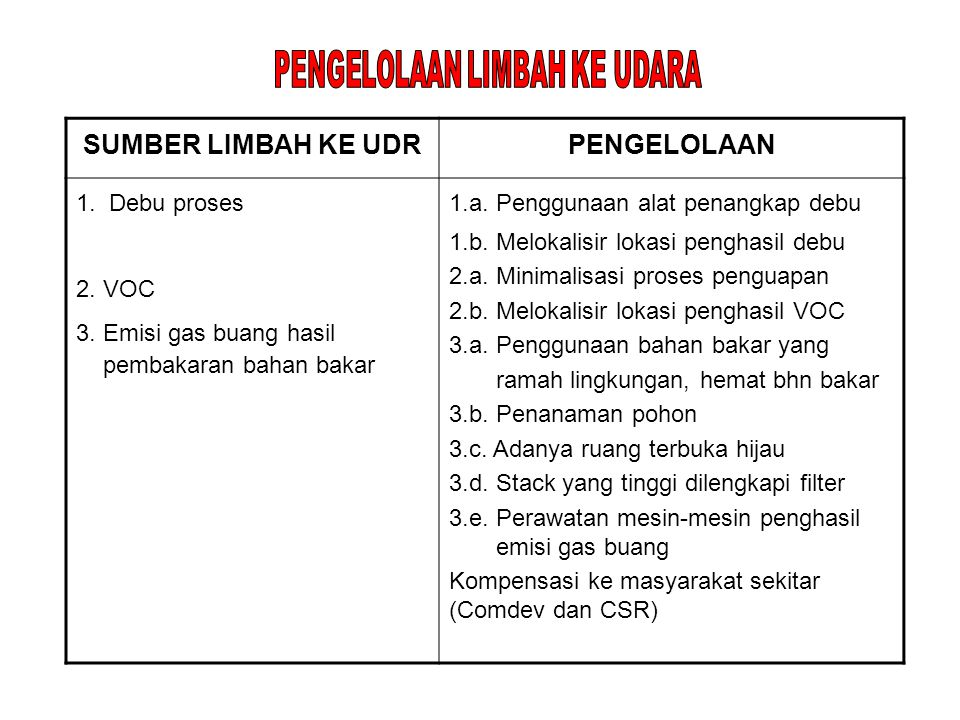 SUMBER LIMBAH KE UDRPENGELOLAAN 1.Debu proses 2. VOC 3.