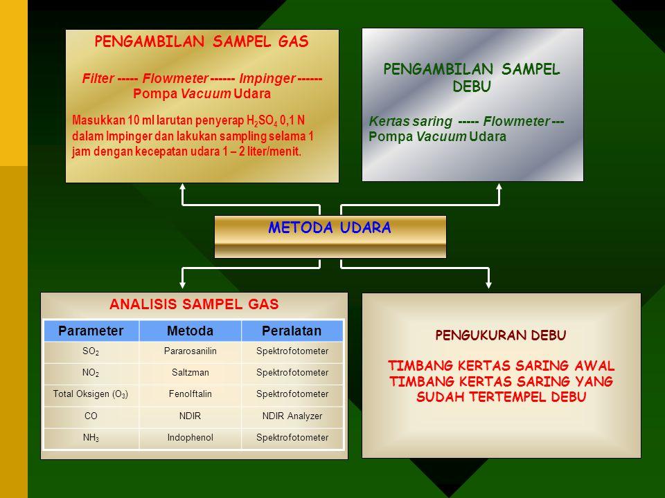 PENGAMBILAN SAMPEL GAS Filter ----- Flowmeter ------ Impinger ------ Pompa Vacuum Udara Masukkan 10 ml larutan penyerap H 2 SO 4 0,1 N dalam Impinger