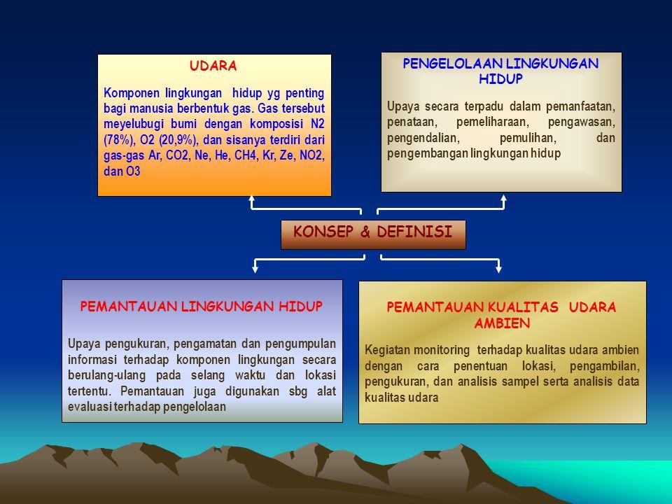 UDARA Komponen lingkungan hidup yg penting bagi manusia berbentuk gas.