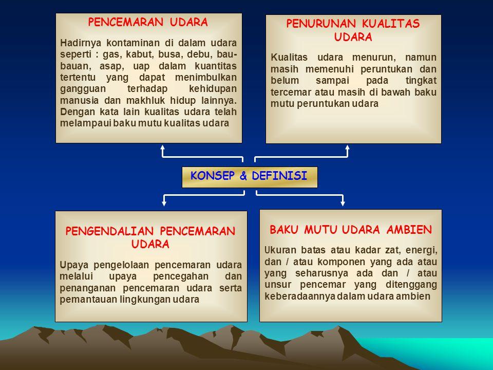 SUMBER STASIONER 1Industri 2Pemangkit tenaga listrik 3Permukiman / rumah tangga 4Letusan gunung berapi 5Pembakaran sampah SUMBER BERGERAK 1Transportasi darat 2Transportasi laut 3Transportasi udara SUMBER, JENIS, DAN SIFAT SIFAT BAHAN PENCEMAR UDARA 1Partikel : asap (fume), kabut (mist), debu (dust), dan aerosol 2Gas / senyawa kimia : SO2, NO2, CO, HC, H2S, NH3, dsb.