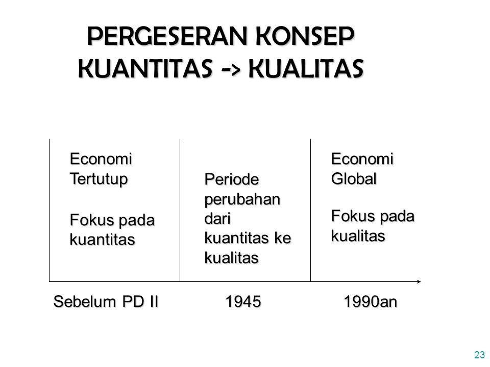 23 PERGESERAN KONSEP KUANTITAS -> KUALITAS Sebelum PD II 19451990an Economi Tertutup Fokus pada kuantitas Periode perubahan dari kuantitas ke kualitas Economi Global Fokus pada kualitas