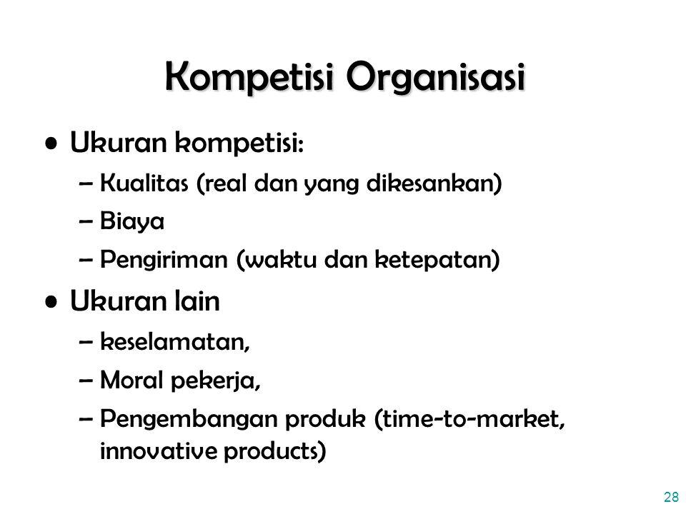 28 Kompetisi Organisasi Ukuran kompetisi: –Kualitas (real dan yang dikesankan) –Biaya –Pengiriman (waktu dan ketepatan) Ukuran lain –keselamatan, –Moral pekerja, –Pengembangan produk (time-to-market, innovative products)