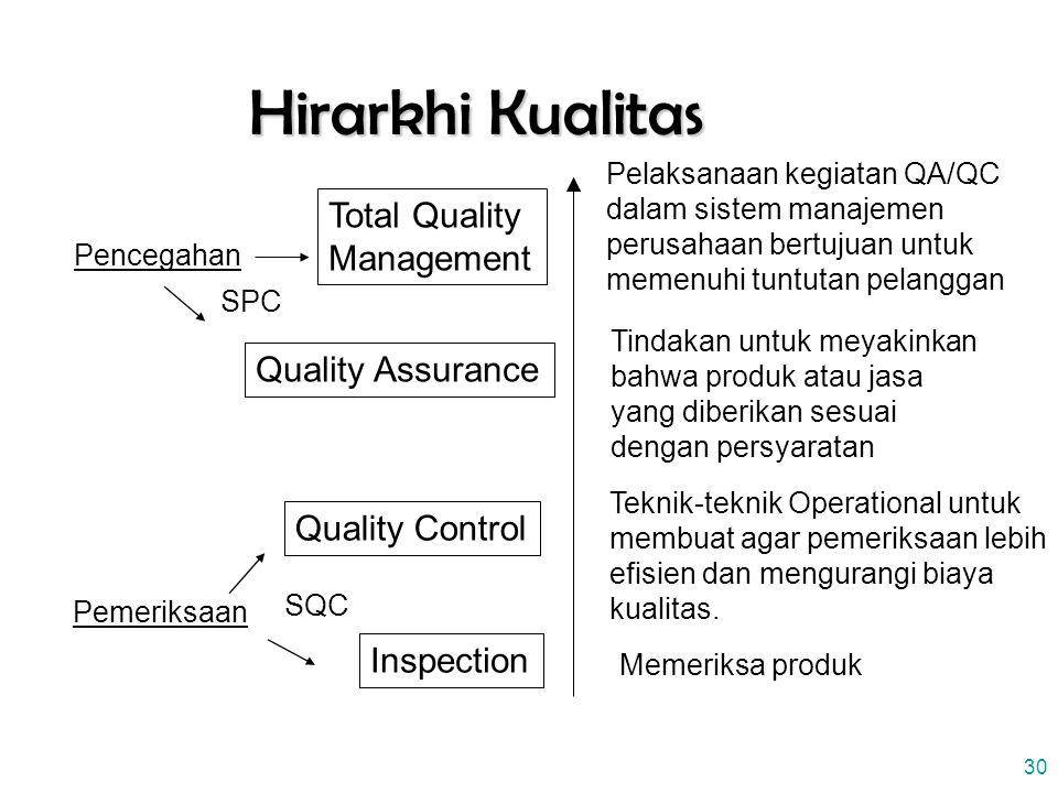 30 Hirarkhi Kualitas Inspection Quality Control Quality Assurance Total Quality Management Pelaksanaan kegiatan QA/QC dalam sistem manajemen perusahaan bertujuan untuk memenuhi tuntutan pelanggan Tindakan untuk meyakinkan bahwa produk atau jasa yang diberikan sesuai dengan persyaratan Teknik-teknik Operational untuk membuat agar pemeriksaan lebih efisien dan mengurangi biaya kualitas.