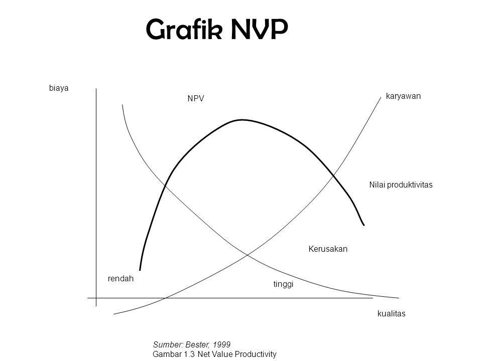 Grafik NVP tinggi kualitas biaya NPV rendah Kerusakan karyawan Nilai produktivitas Sumber: Bester, 1999 Gambar 1.3 Net Value Productivity