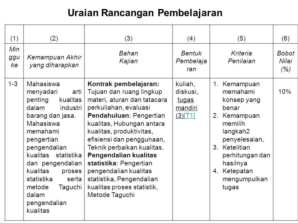 Uraian Rancangan Pembelajaran (1)(2)(3)(4)(5)(6) Min ggu ke Kemampuan Akhir yang diharapkan Bahan Kajian Bentuk Pembelaja ran Kriteria Penilaian Bobot Nilai (%) 1-3Mahasiswa menyadari arti penting kualitas dalam industri barang dan jasa.