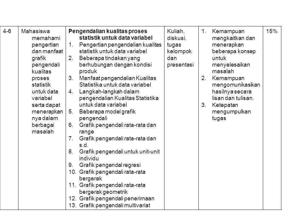4-6Mahasiswa memahami pengertian dan manfaat grafik pengendali kualitas proses statistik untuk data variabel serta dapat menerapkan nya dalam berbagai masalah Pengendalian kualitas proses statistik untuk data variabel 1.Pengertian pengendalian kualitas statistik untuk data variabel 2.Beberapa tindakan yang berhubungan dengan kondisi produk 3.Manfaat pengendalian Kualitas Statistika untuk data variabel 4.Langkah-langkah dalam pengendalian Kualitas Statistika untuk data variabel 5.Beberapa model grafik pengendali 6.Grafik pengendali rata-rata dan range 7.Grafik pengendali rata-rata dan s.d.