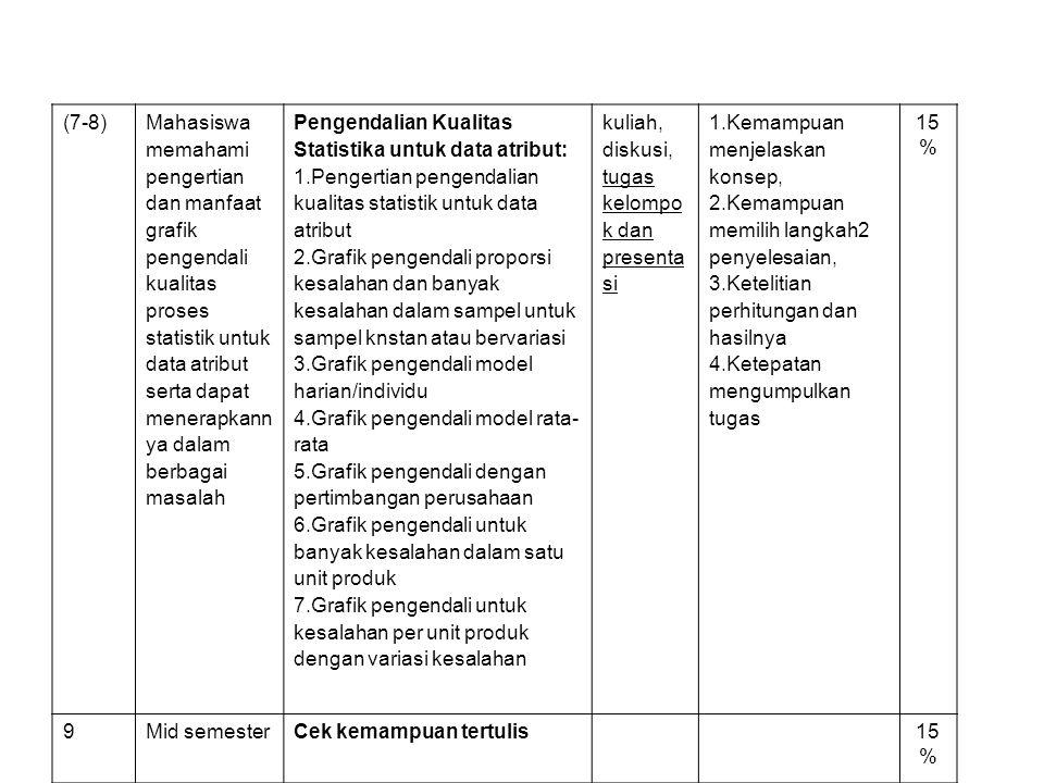 (7-8) Mahasiswa memahami pengertian dan manfaat grafik pengendali kualitas proses statistik untuk data atribut serta dapat menerapkann ya dalam berbagai masalah Pengendalian Kualitas Statistika untuk data atribut: 1.Pengertian pengendalian kualitas statistik untuk data atribut 2.Grafik pengendali proporsi kesalahan dan banyak kesalahan dalam sampel untuk sampel knstan atau bervariasi 3.Grafik pengendali model harian/individu 4.Grafik pengendali model rata- rata 5.Grafik pengendali dengan pertimbangan perusahaan 6.Grafik pengendali untuk banyak kesalahan dalam satu unit produk 7.Grafik pengendali untuk kesalahan per unit produk dengan variasi kesalahan kuliah, diskusi, tugas kelompo k dan presenta si 1.Kemampuan menjelaskan konsep, 2.Kemampuan memilih langkah2 penyelesaian, 3.Ketelitian perhitungan dan hasilnya 4.Ketepatan mengumpulkan tugas 15 % 9Mid semesterCek kemampuan tertulis15 %