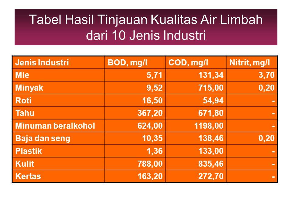 Tabel Hasil Tinjauan Kualitas Air Limbah dari 10 Jenis Industri Jenis IndustriBOD, mg/lCOD, mg/lNitrit, mg/l Mie5,71131,343,70 Minyak9,52715,000,20 Ro