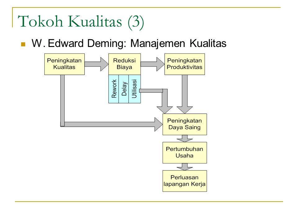 Tokoh Kualitas (3) W. Edward Deming: Manajemen Kualitas