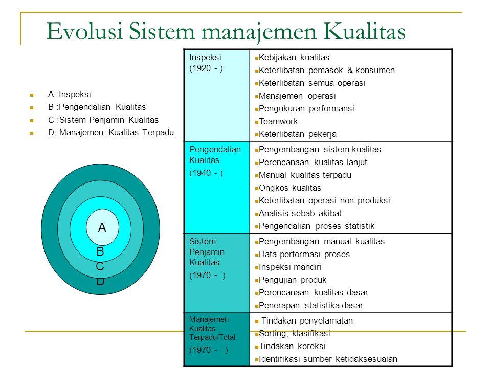 Evolusi Sistem manajemen Kualitas A: Inspeksi B :Pengendalian Kualitas C :Sistem Penjamin Kualitas D: Manajemen Kualitas Terpadu D C B A Inspeksi (192