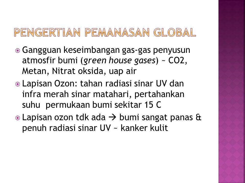  Gangguan keseimbangan gas-gas penyusun atmosfir bumi (green house gases) ~ CO2, Metan, Nitrat oksida, uap air  Lapisan Ozon: tahan radiasi sinar UV