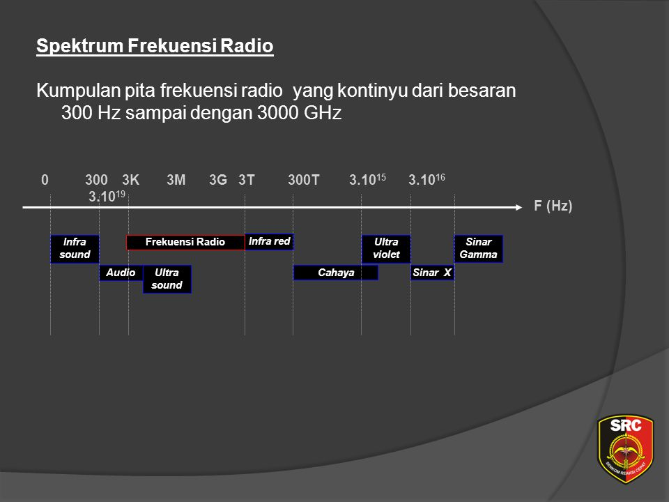 Spektrum Frekuensi Radio Kumpulan pita frekuensi radio yang kontinyu dari besaran 300 Hz sampai dengan 3000 GHz Infra sound Ultra sound Infra red Ultra violet Sinar X Sinar Gamma Audio F (Hz) Cahaya 03003K 3M 3G3T300T3.10 15 3.10 16 3.10 19 Frekuensi Radio