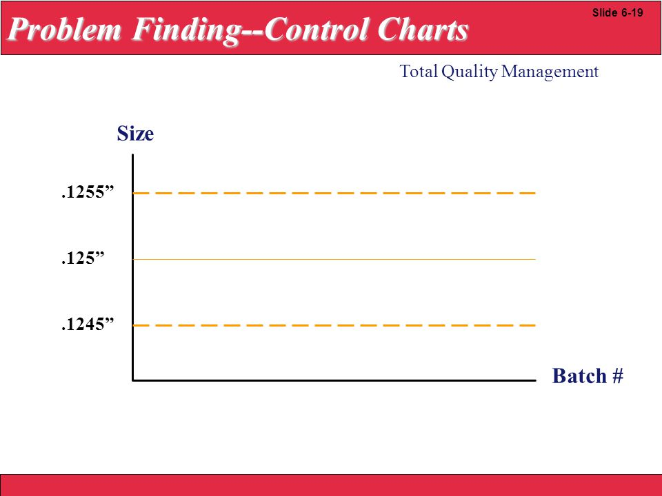2008 Yudhi herliansyah.1255 .125 .1245 Size Batch # Total Quality Management Slide 6-19 Problem Finding--Control Charts